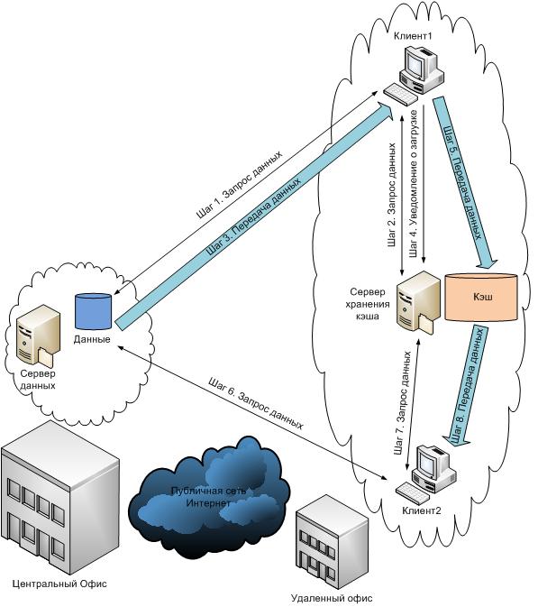 Сервер данных определяет