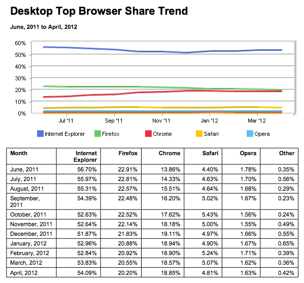 browsers-2012-april.png