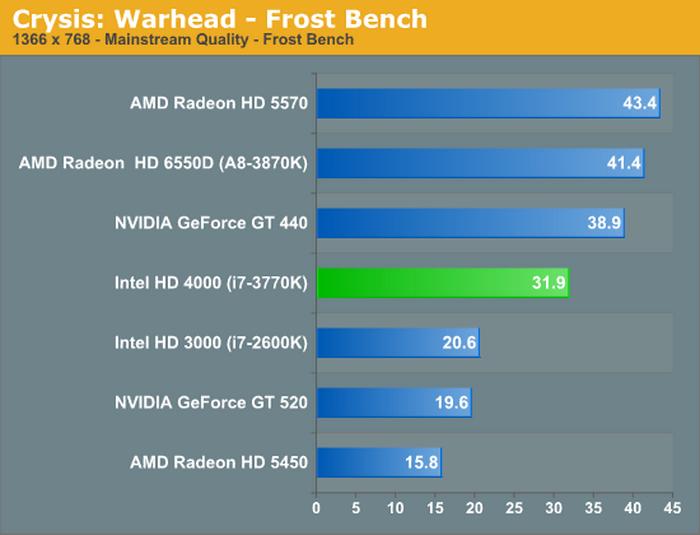 В новой консоли Xbox 360 процессор и GPU оказались объединены в одном