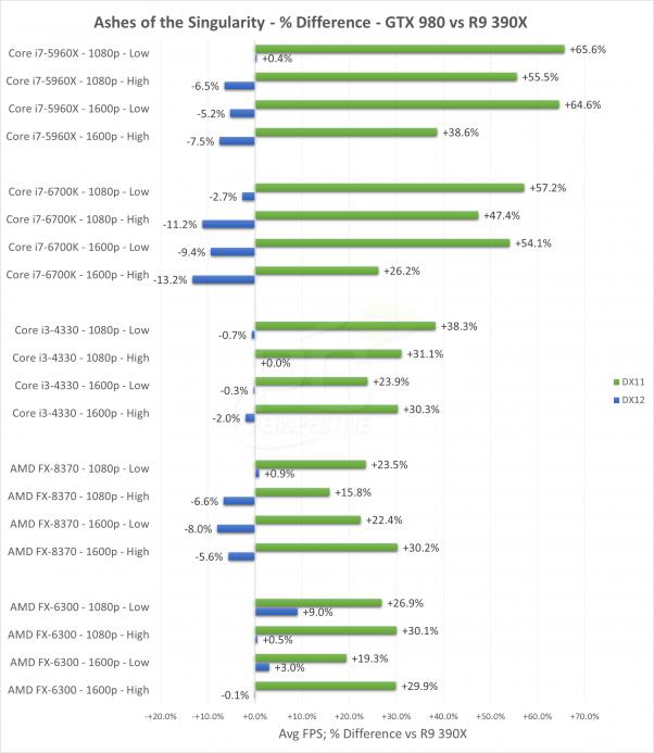 Первые реальные тесты DirectX 12 отдают преимущество картам AMD
