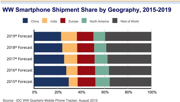 Рост мирового рынка смартфонов замедлится до 10,4% — IDC