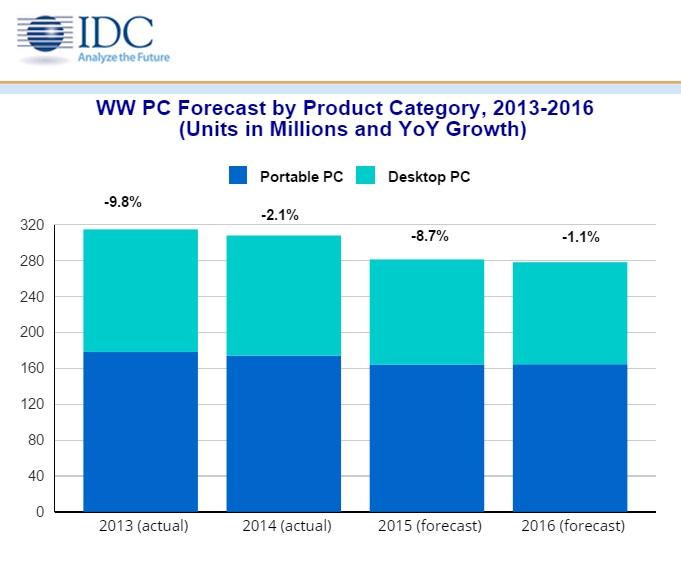 Продажи ПК упадут в 2015 году сильнее, чем ожидалось