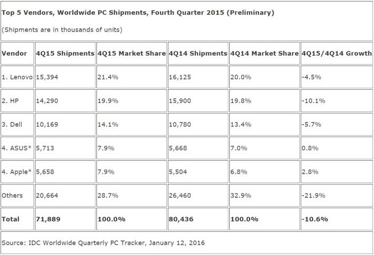 Мировые продажи ПК рухнули в IV квартале на 10,6%, в целом за 2015 год — на 10,4%