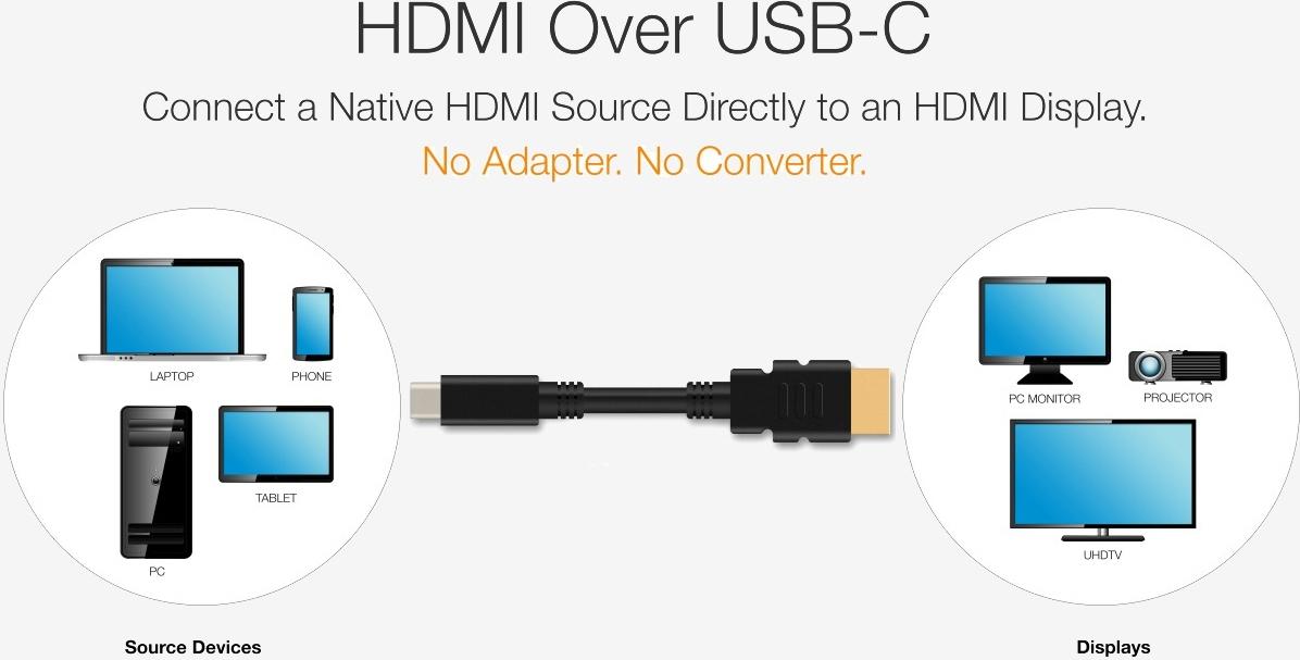 Новый разъем USB-C обзаведётся поддержкой HDMI