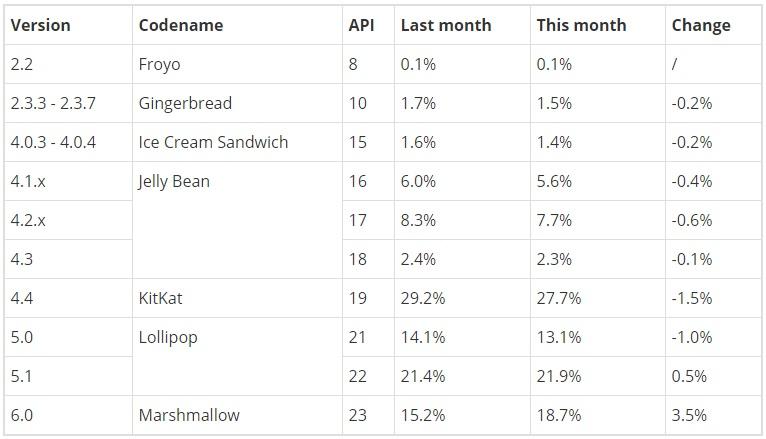 Андроид 6.0 вышла на 3-е место сдолей 18,7%