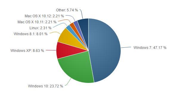 Доля Windows 10 достигла 23,7% после нескольких месяцев застоя