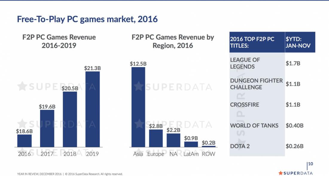 Индустрия видеоигр в 2016 году заработала $94 млрд