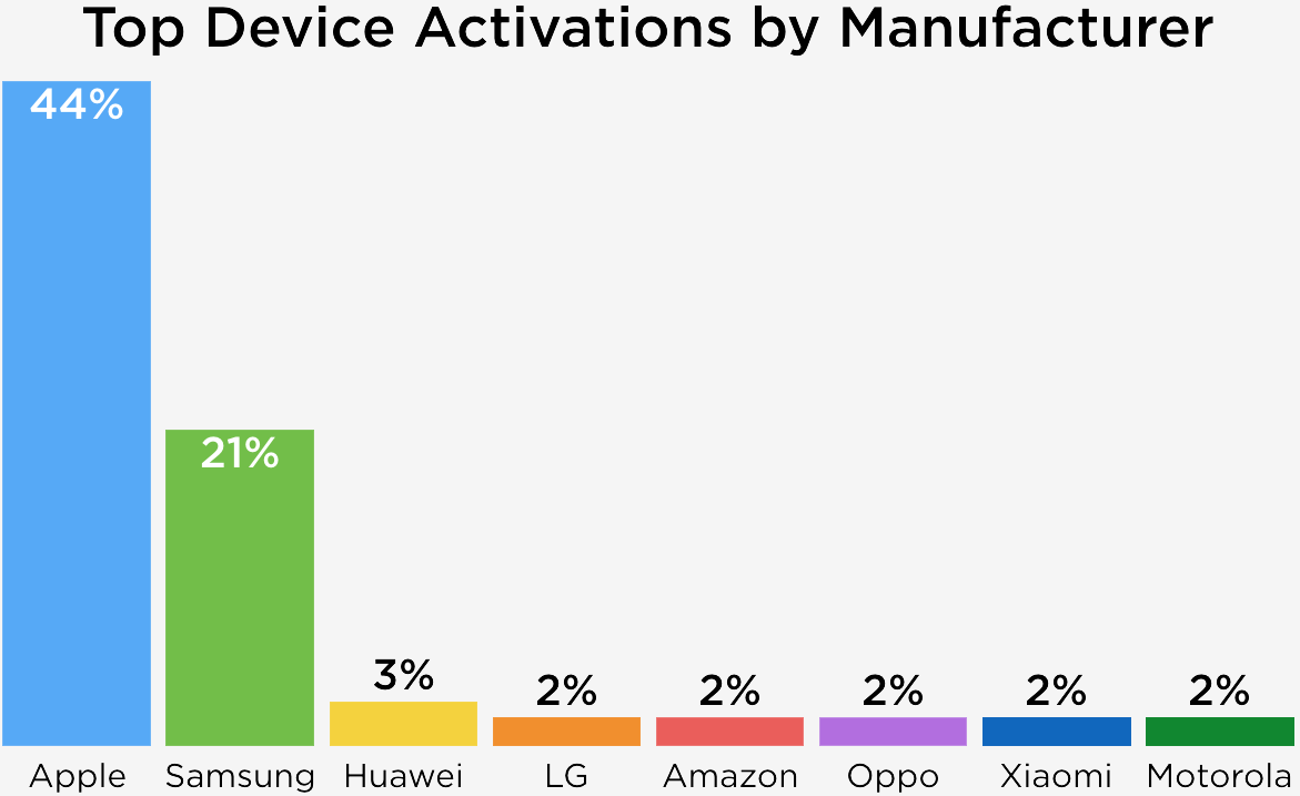 44% среди всех активированных телефонов в торжественный период довелось наiPhone