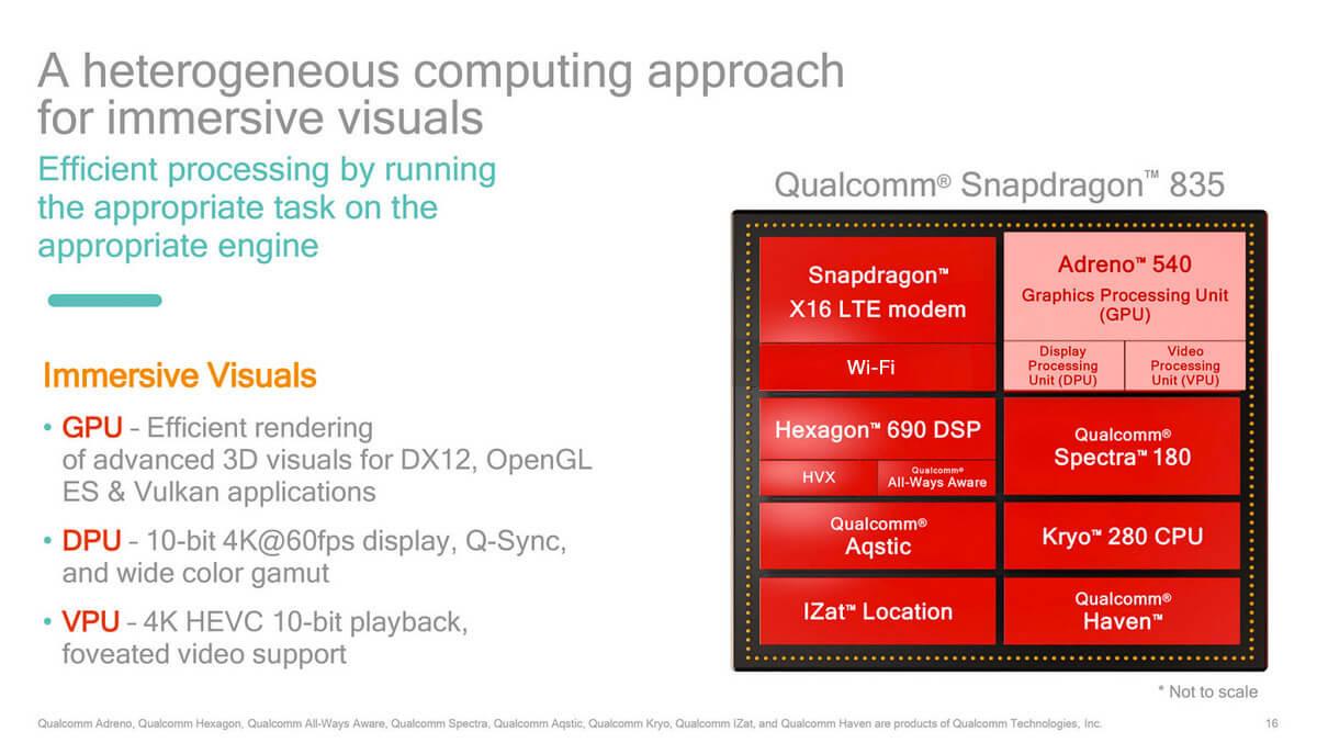 Qualcomm Snapdragon 835 представлен официально— Компоненты