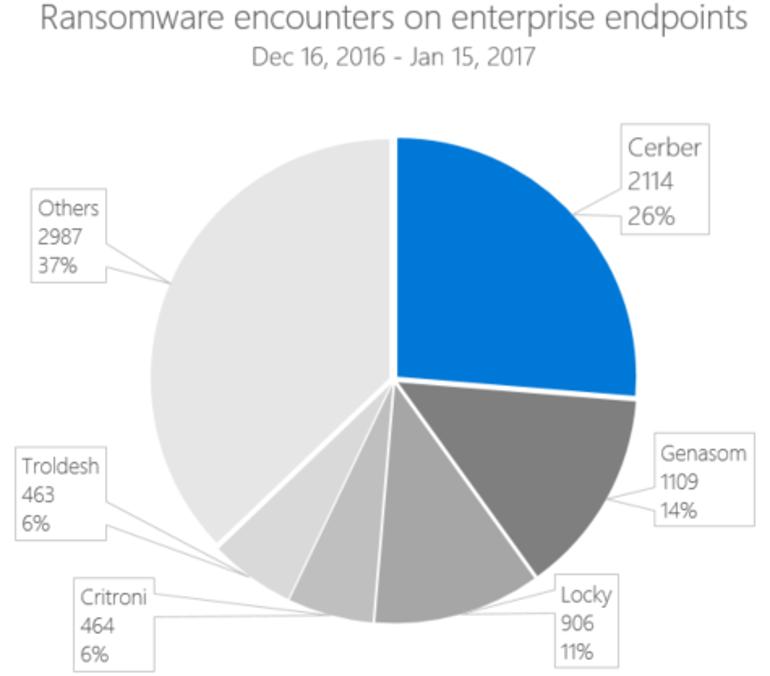 Ранняя сборка Windows 10 Cloud выложена в глобальную сеть