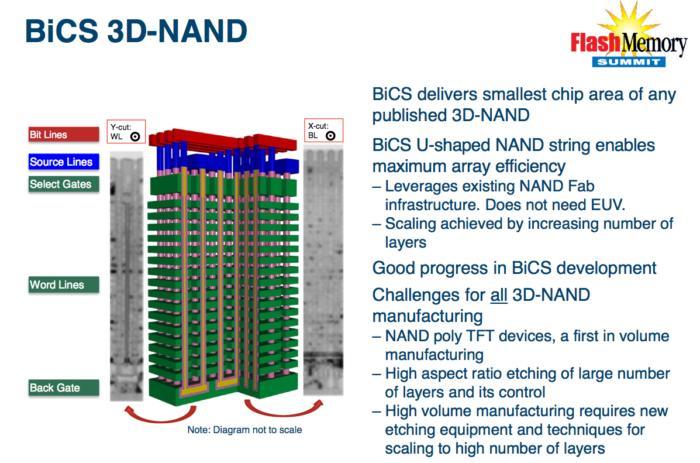 Western Digital представила новые чипы 3D NAND плотностью 512 Гбит