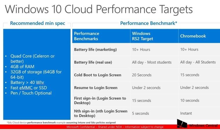 Microsoft готовит презентацию обновленной версии ОСWindows 10