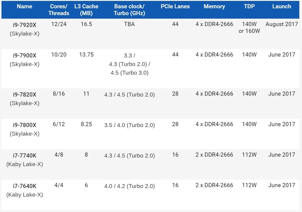 Первые результаты тестов производительности процессоров Intel Skylake-X