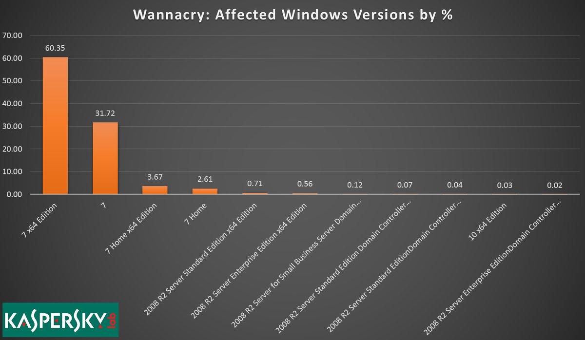 Исследования показали, что большинство зараженных вирусом WannaCry компьютеров работают на базе Windows 7