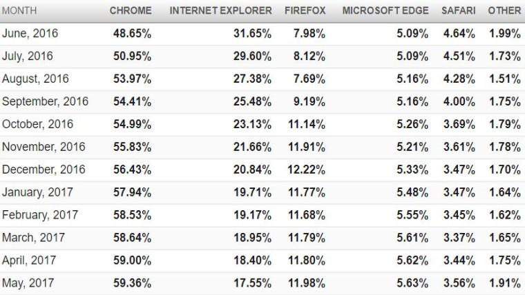 Специалисты назвали самый известный вмире браузер