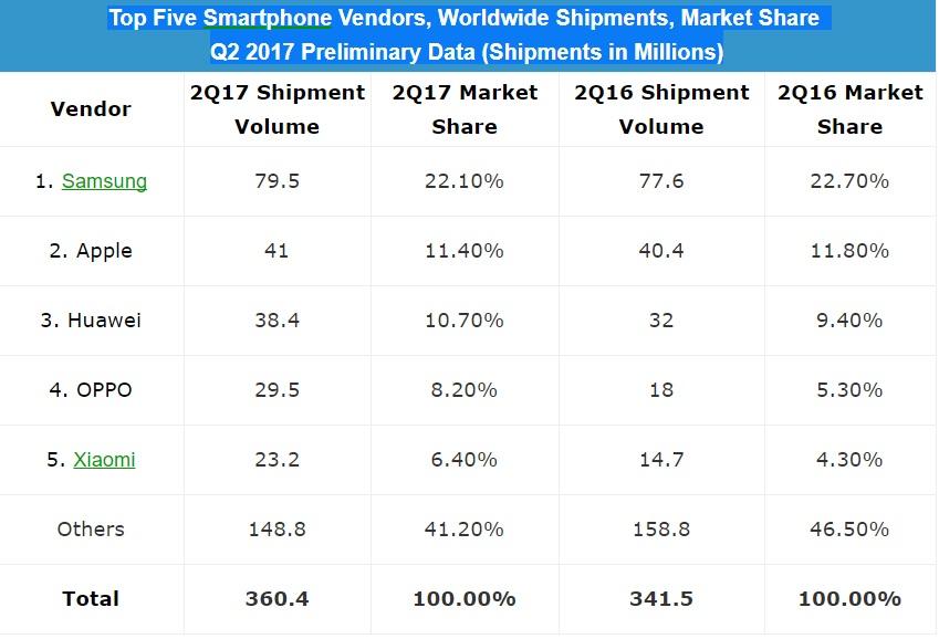 Поставки смартфонов во втором квартале выросли на 6%