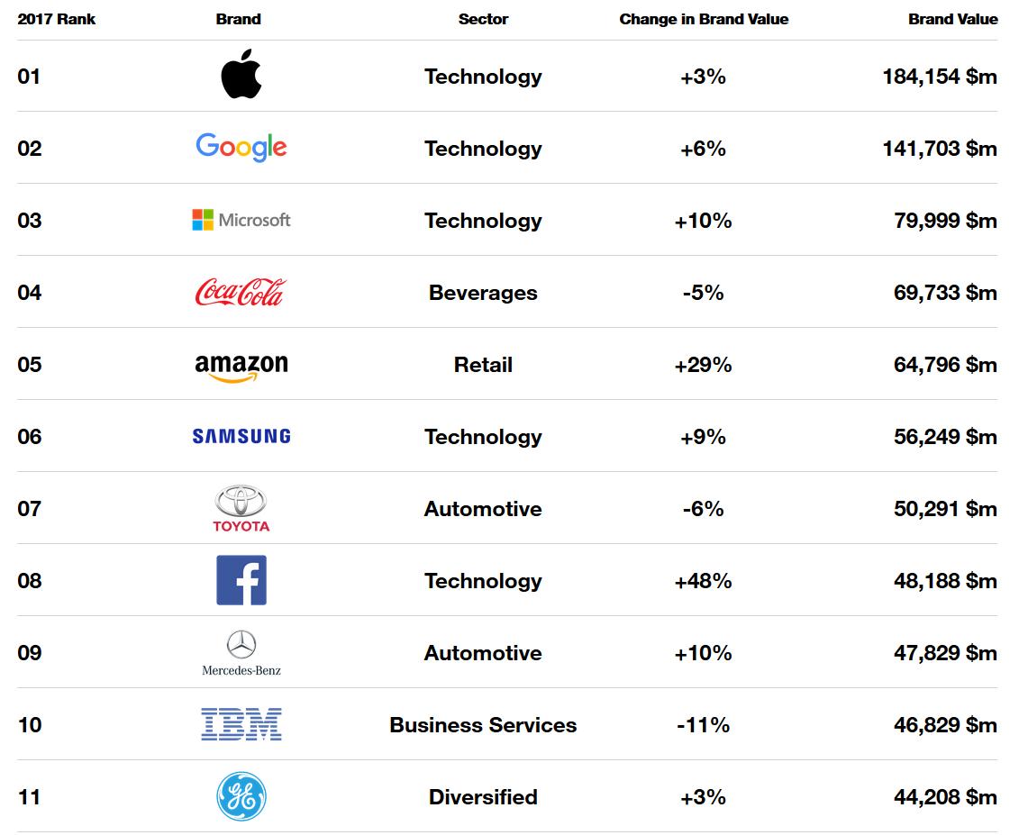 Apple вновь назвали самым дорогим брендом— 5 год подряд