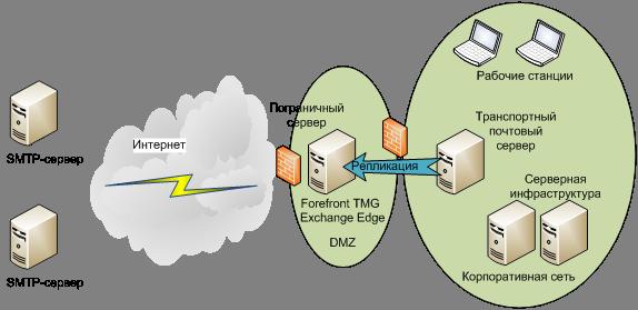 Схема системы защиты