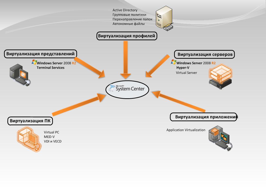 Рис. 1 Принципиальная схема решений виртуализации компании Microsoft.