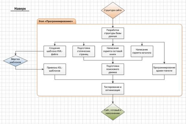 Как нарисовать блок схему в визио 2013