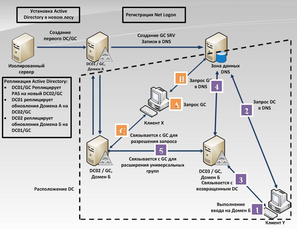 службами Active Directory