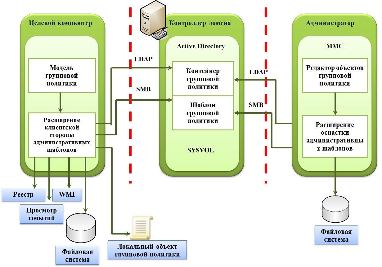 ...это работу, выполняемую системным администратором, которая в данной схеме отображена в... Рис. 2. Архитектура...