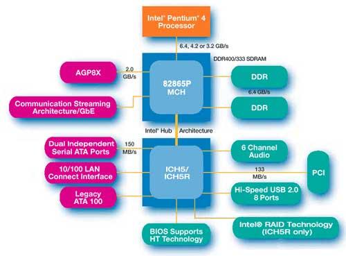 Блок – схема чипсета Intel