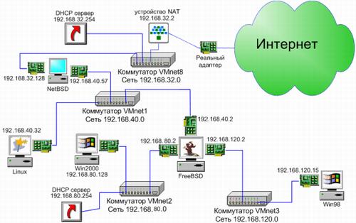 Реальная схема сети vmware.