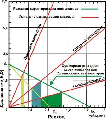 Схемы включения вентиляторов для охлаждения системных блоков персональных компьютеров.