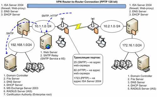 Рекомендуемая схема сети