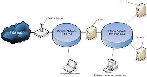 Предоставим схемы сетей