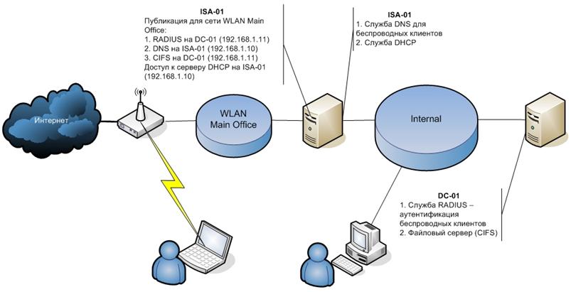 IT-инфраструктура