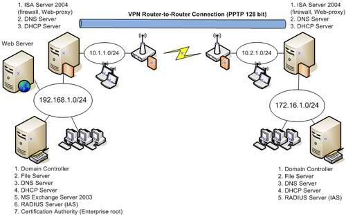 Физическая структура сети и