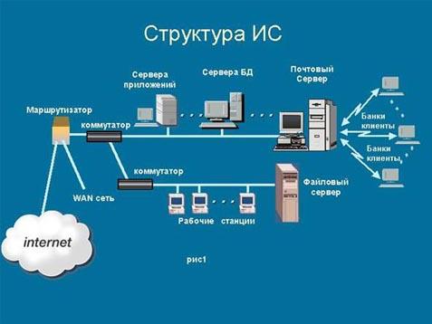 Рис.1 Структура информационной