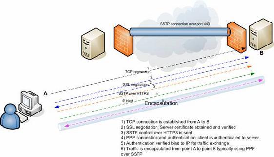 Рисунок 1.1: Механизм SSTP соединения