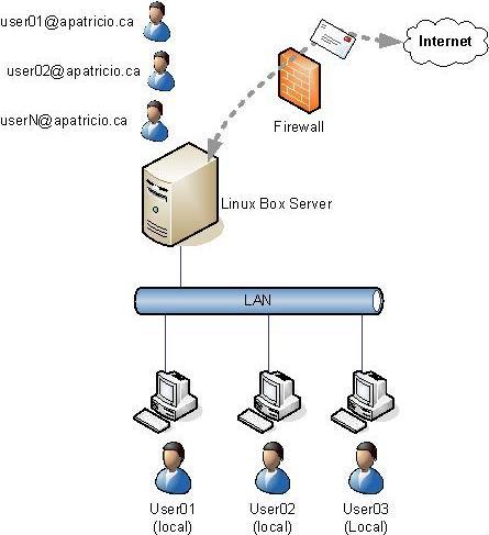 Маршрутизация в linux losst