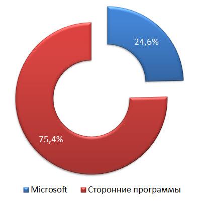 Уязвимости Microsoft и сторонних программ