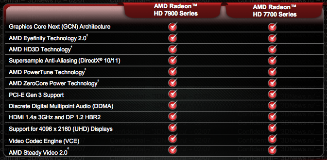 List of AMD graphics processing units  Wikipedia