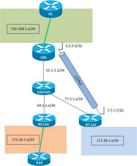 AAA Сервер - DELTA Solutions
