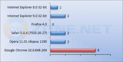 Сравнительный тест браузеров