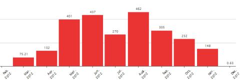Итоги велосезона 2012