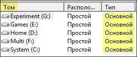 Сколько разделов нужно на диске?