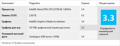 Обзор ElitePad 900 на Atom Z2760