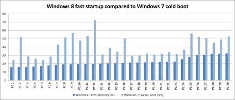 Как работает быстрый запуск в Windows