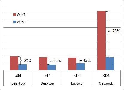 Поиск в Windows 7 vs. Windows 8
