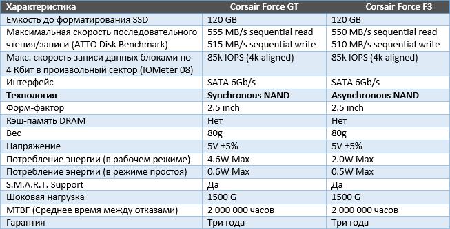 SSD Nand