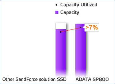ssd-spare-area