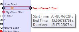 Анализ загрузки с помощью Windows Performance Tools